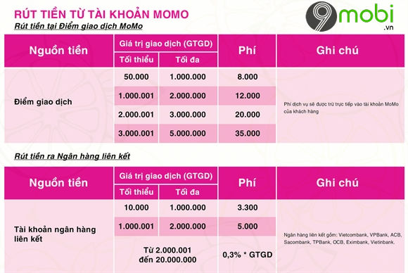 Danh sách 15 ngân hàng liên kết với Momo