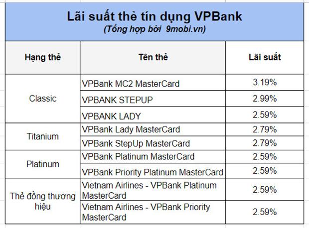 the tin dung vpbank la gi phi va lai suat co cao khong 4
