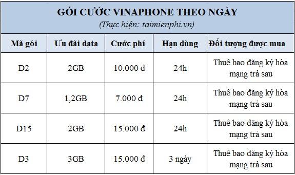 cac goi data vinaphone theo thang