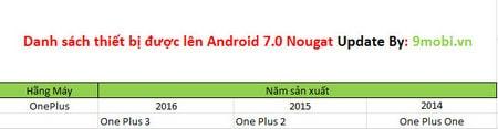 thiet bi nao duoc len android 7.0