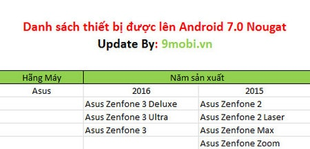 Android 7.0 danh cho cac thiet bi nao