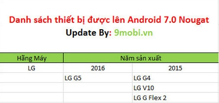 cac thiet bi co the len android 7.0