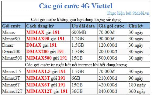 Lưu ý: Trường hợp các bạn đăng ký sử dụng các gói cước 4G tự ngắt kết nối  khi hết dung lượng. Để duy trì sử dụng dịch vụ, ...