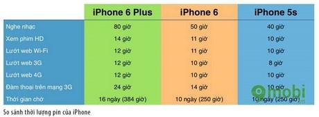 so sanh iphone 5s, iphone 6 và iphone 6 plus