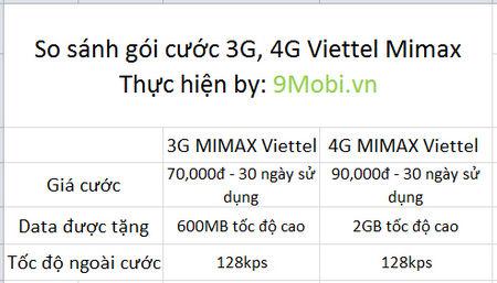 dang ky 4G Viettel